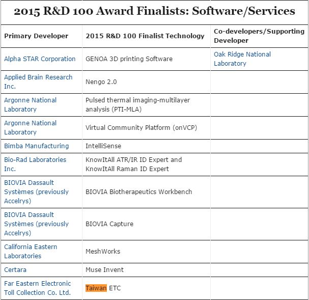 2015 R&D 100 Award Finalists: Software/Services(點擊可瀏覽原圖..)